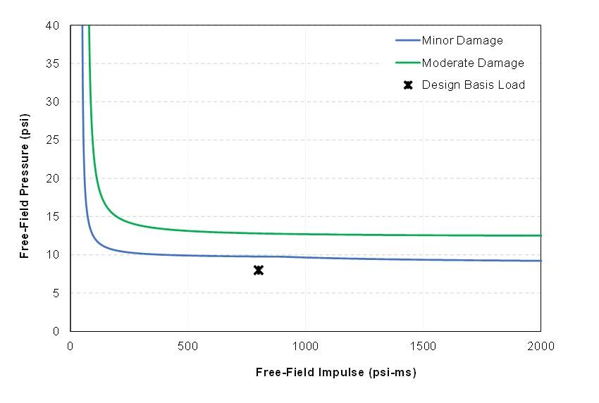 Pressure-Impulse Curve for Building Damage