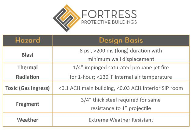Summary of FORTRESS Design Specifications