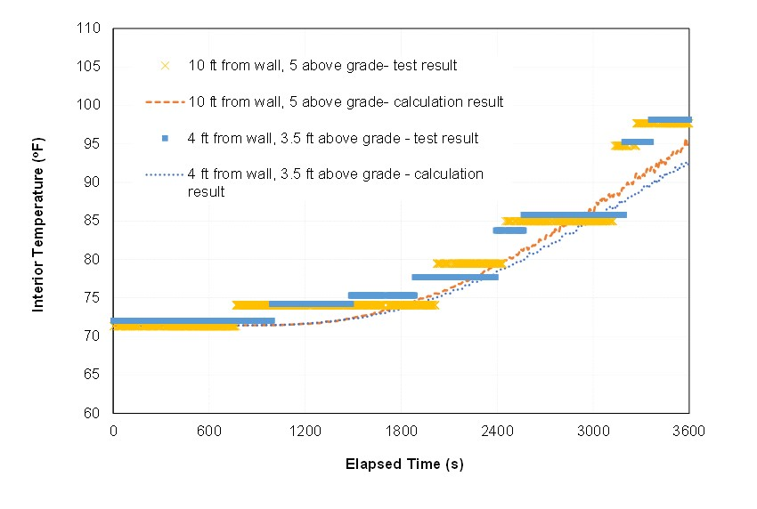 Thermal Heat Rise from FDS Calculations and Experimental Testing